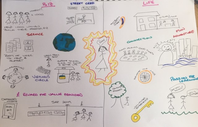 Creative Visualisation and Goal Setting with Surrey Art School